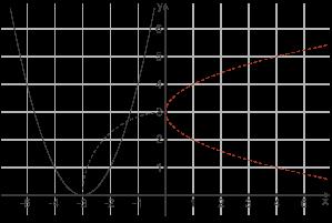 Abbildungen Im Koordinatensystem: Drehung