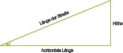 Rechtwinkliges Dreieck: Sinus, Kosinus und Tangens