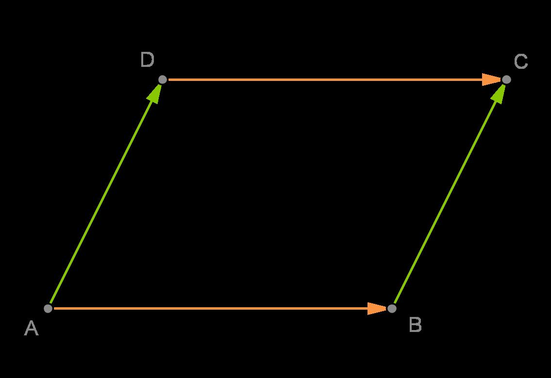 Vektoren: Addition und Subtraktion