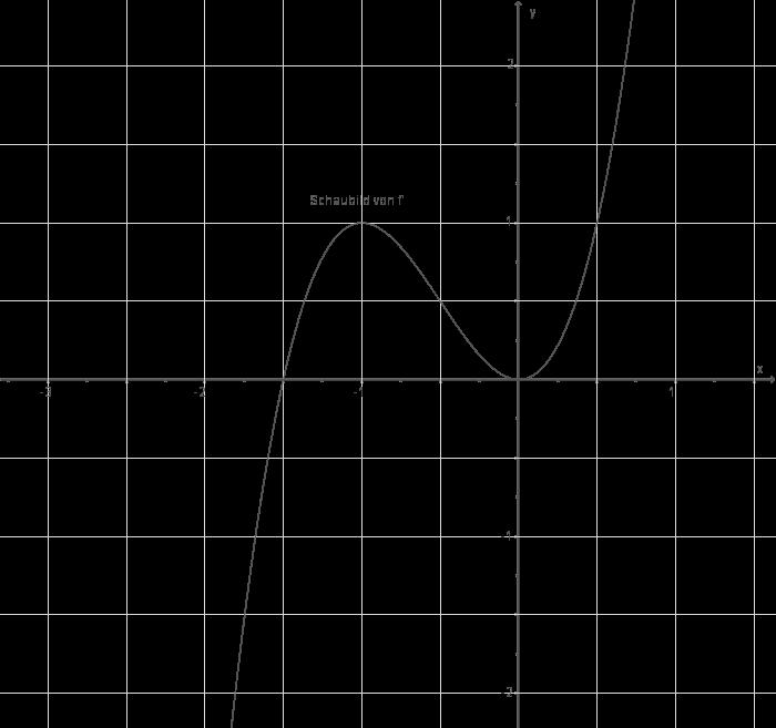 Eigenschaften von Kurven: Interpretation von Kurven