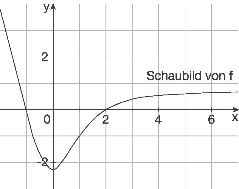 Eigenschaften von Kurven: Funktion gegeben