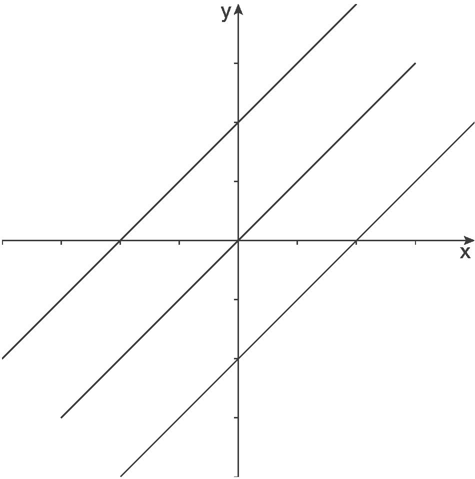 Kurvendiskussion: Funktionen mit Parametern