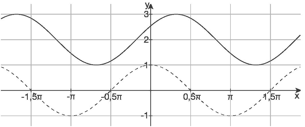 Schaubilder von Funktionen zeichnen: Trigonometrische Funktionen