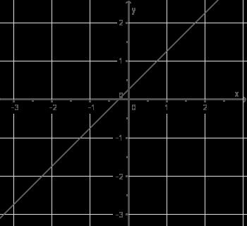 Ganzrationale Funktionen - ysis - Mathe - Digitales Schulbuch ... on