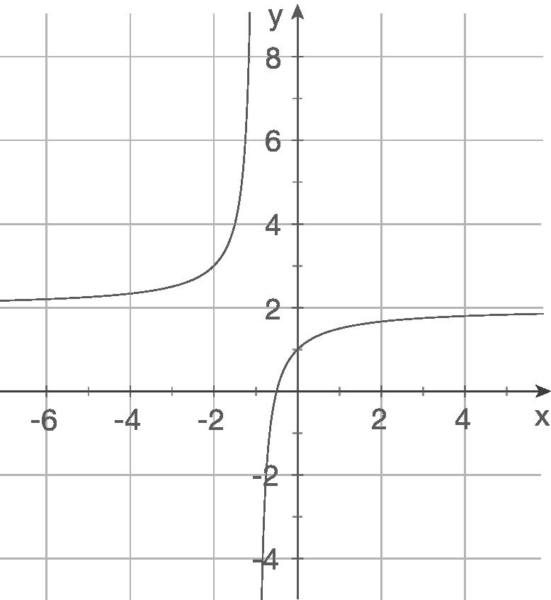 Funktionsgleichungen aufstellen: Gebrochenrationale Funktionen