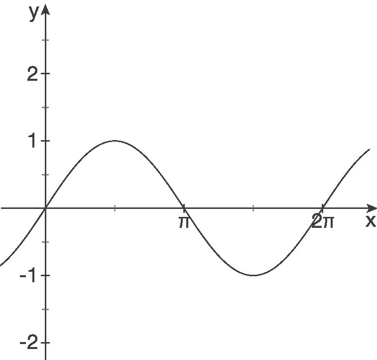 Funktionsgleichungen aufstellen: Vermischte Aufgaben