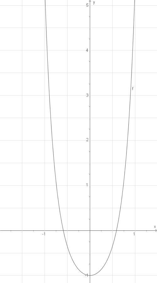 Kurvendiskussion: Exponentialfunktionen