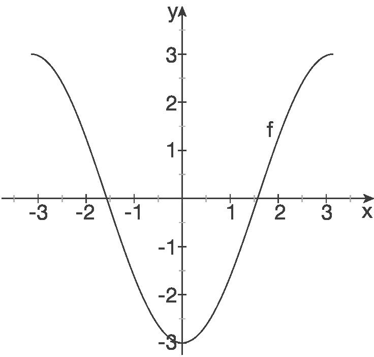 Kurvendiskussion: Trigonometrische Funktionen