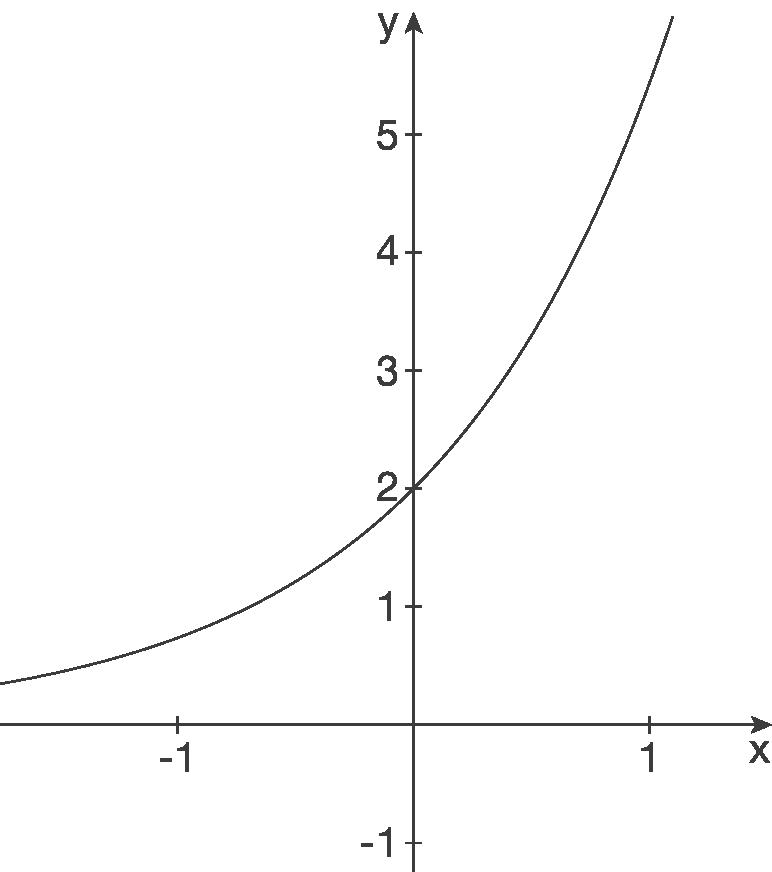 Funktionsgleichungen aufstellen: Exponentialfunktionen