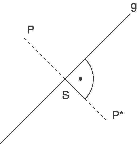 Spiegelungen: Punkt, Gerade und Ebene