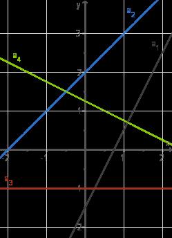 Eigenschaften: Funktionsgleichungen
