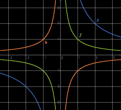Lineare Funktionen: Indirekte Proportionalität