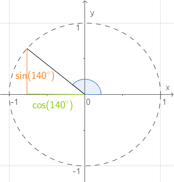 Trigonometrie: Sinus und Kosinus im Einheitskreis