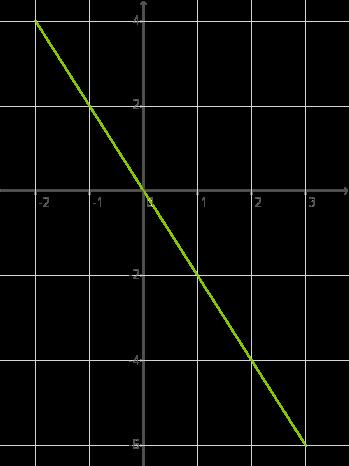 Eigenschaften: Funktionen der Form y=mx