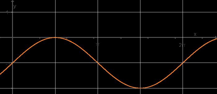 Trigonometrie: Graphen zu Sinus, Kosinus und Tangens