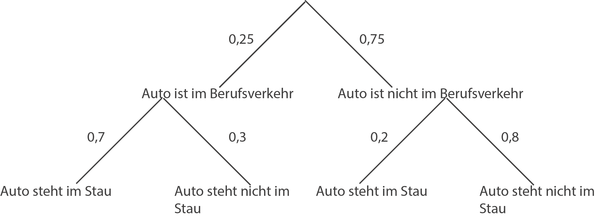 stochastik 3 1 mathe abi 2016 in berlin integrierte. Black Bedroom Furniture Sets. Home Design Ideas