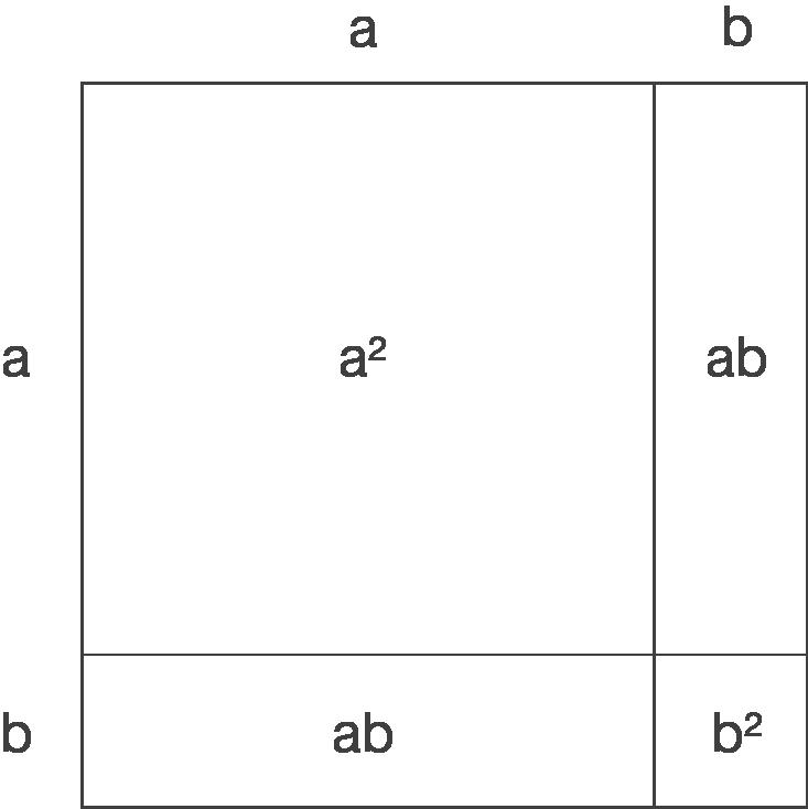 Terme und Gleichungen: Binomische Formeln