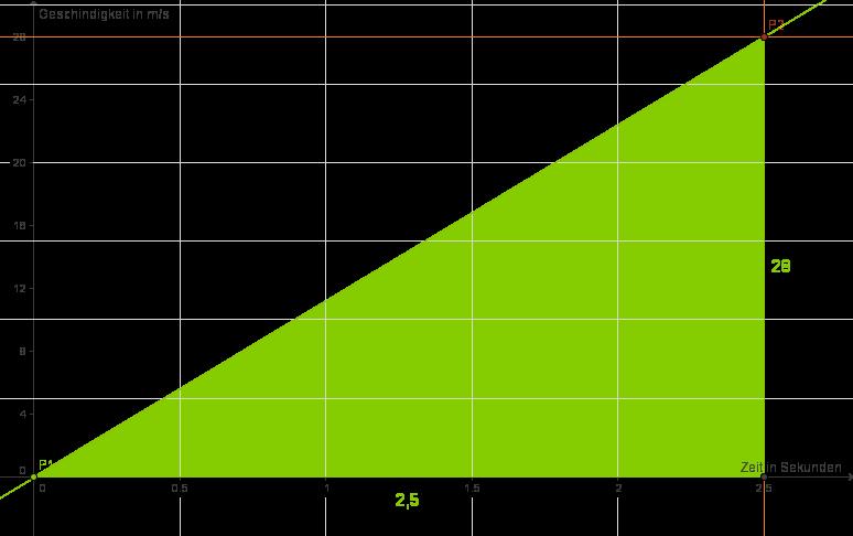 Lineare Funktionen: Funktionsgleichungen aufstellen