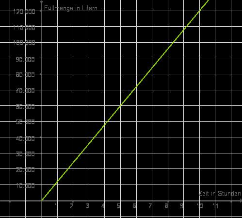 Proportionale Funktionen: Darstellen