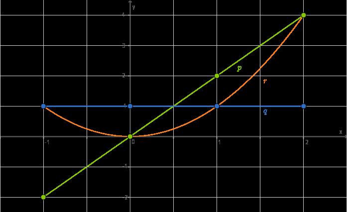 Ebene und räumliche Geometrie: Ortslinien