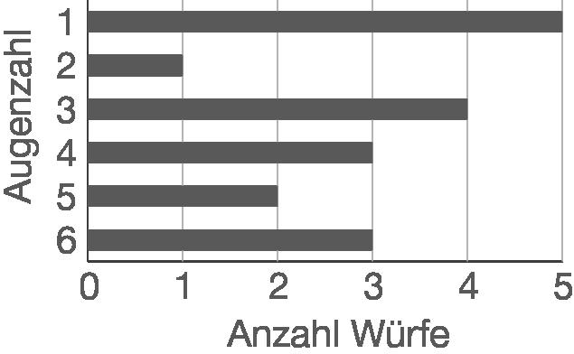Diagramme: Balkendiagramm