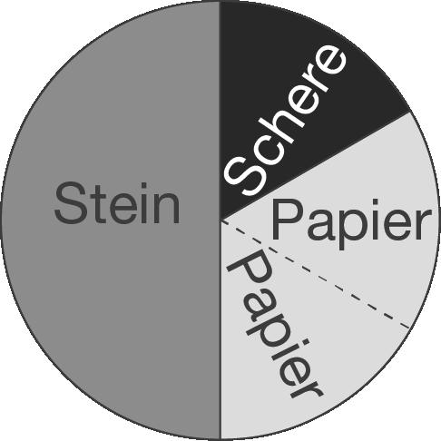 Diagramme: Kreisdiagramm