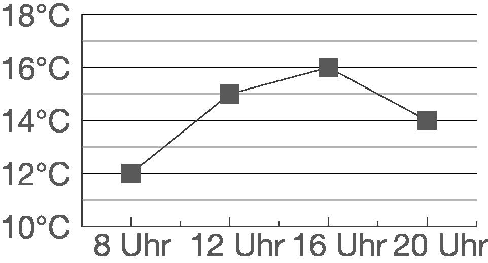 Diagramme: Liniendiagramm