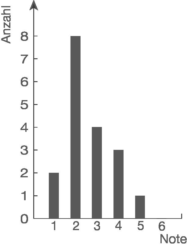 Diagramme erstellen und auswerten: Säulendiagramm