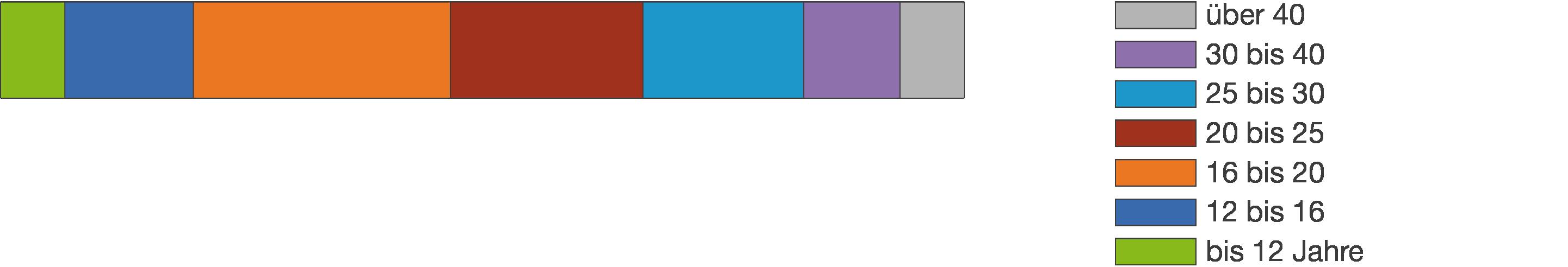 Diagramme: Vermischte Aufgaben