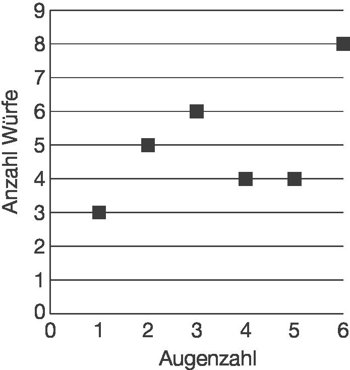 Statistische Erhebung und Darstellung: Listen und Häufigkeitstabellen