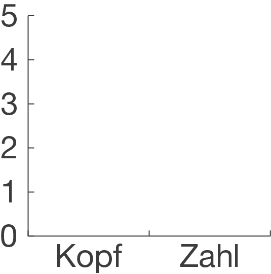 Diagramme: Einführung