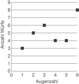 Statistische Grundbegriffe: Absolute und relative Häufigkeit
