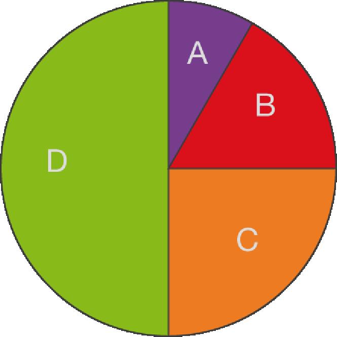 Statistische Grundbegriffe: Vermischte Aufgaben
