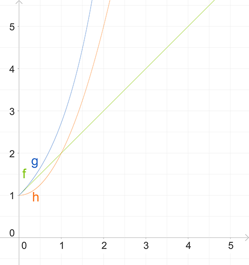 Wachstum: Quadratisches Wachstum