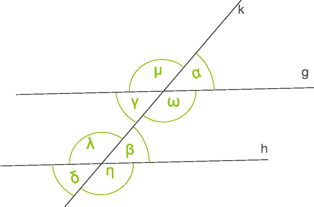 Winkel: Winkel an geschnittenen Geraden
