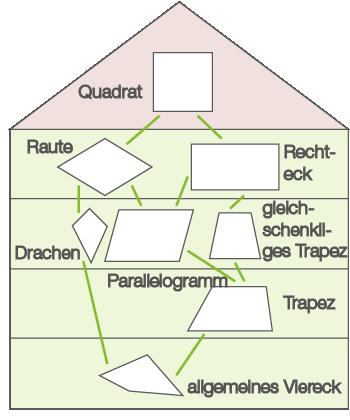 das haus der vierecke dreiecke und vierecke mathe digitales schulbuch aufgaben. Black Bedroom Furniture Sets. Home Design Ideas