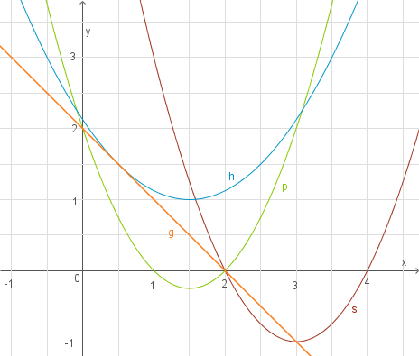 Tolle Lösung Quadratischer Gleichungen Factoring Arbeitsblatt ...