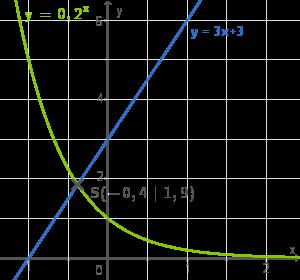 Exponentialfunktion: Einführung