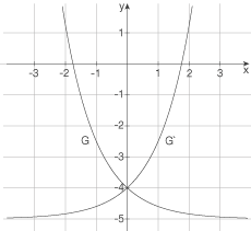 Exponentialfunktionen und Wachstum: Exponentialfunktionen