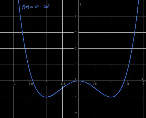 Ganzrationale Funktionen: Monotonie