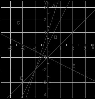 Lineare Funktionen: Schnittpunkte