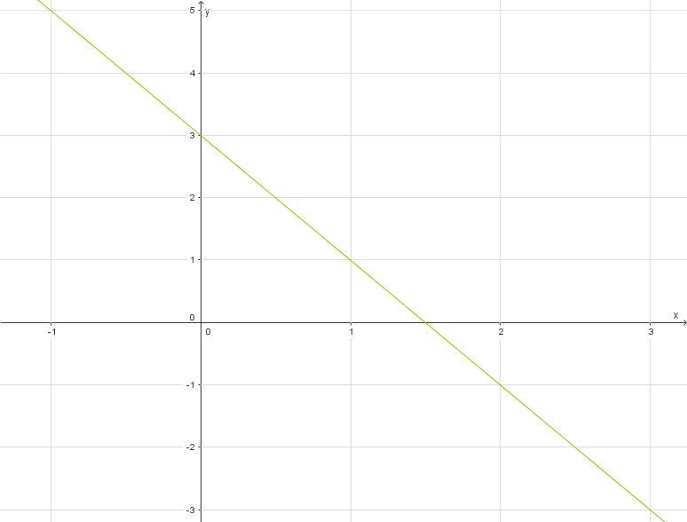 Lineare Funktionen: Funktionsgraphen zeichnen