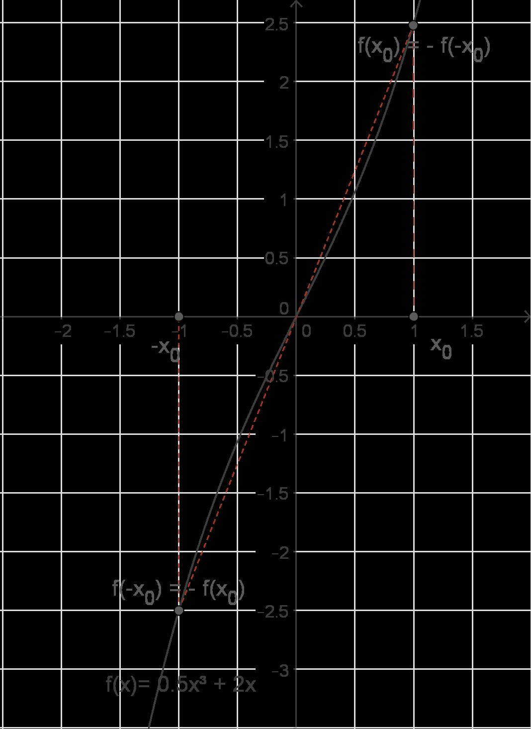 Ganzrationale Funktionen: Symmetrie