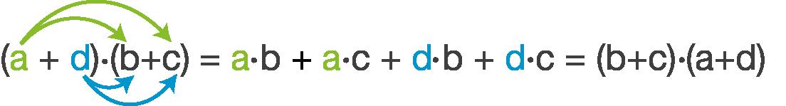 Lineare Gleichungen: Gleichungen mit Klammern