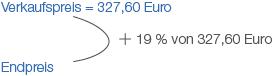 Prozente: Gewinn- und Verlustrechnung