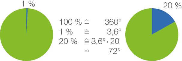 Prozente: Zeichnerisch lösen