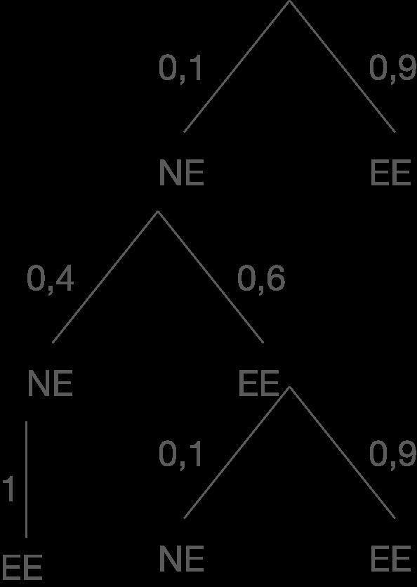 C2 - Stochastik