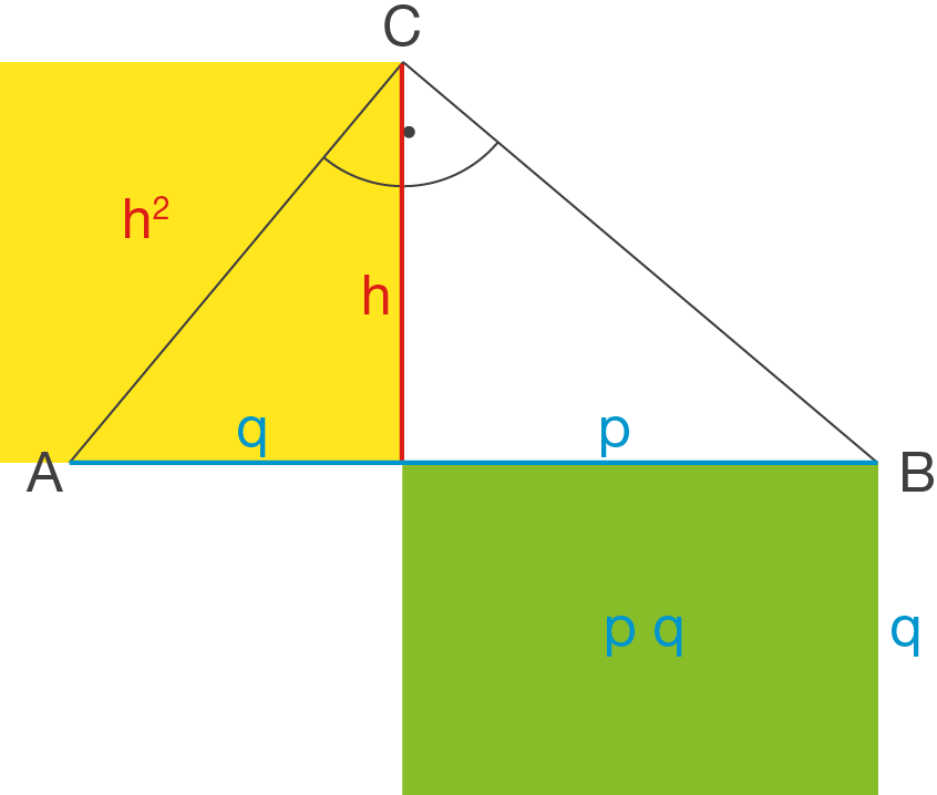Dreieck: Höhensatz