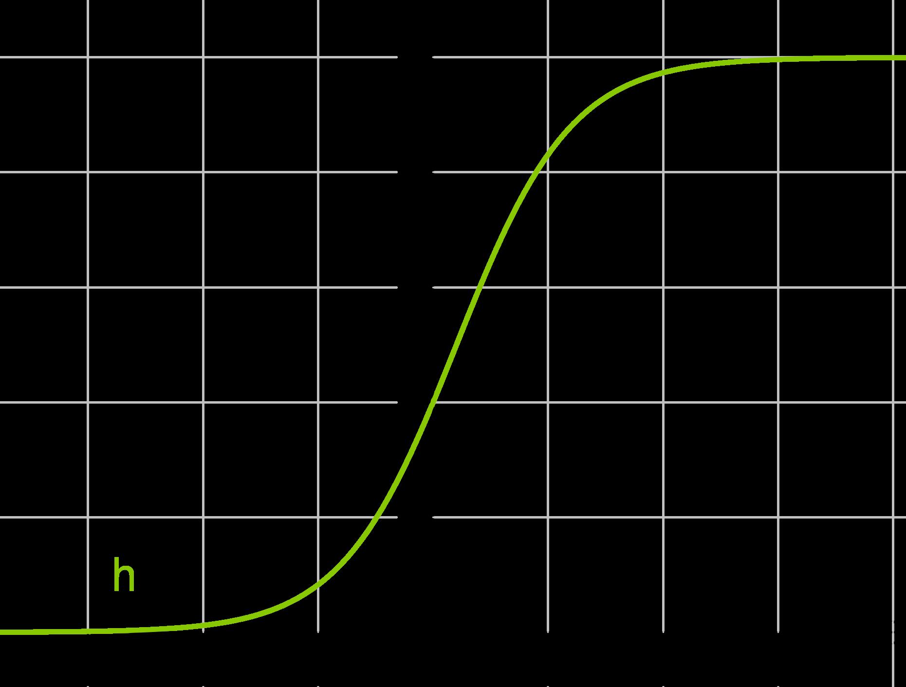 Wachstum: Einführung