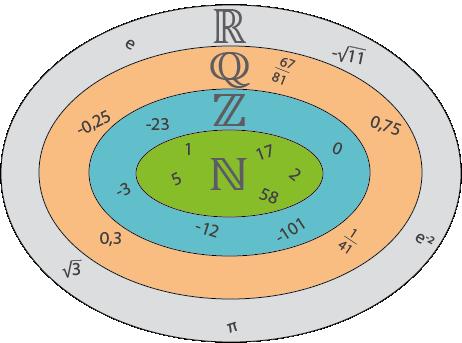 Potenzen und Wurzeln: Irrationale und reelle Zahlen